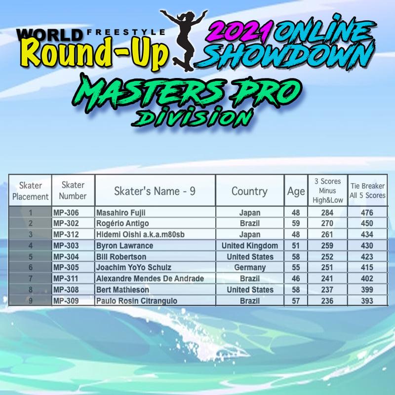 フリースタイルスケートボード世界大会マスターズプロ部門結果