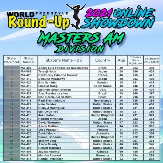 マスターズアマチュアクラス フリースタイルスケートボード世界大会の結果